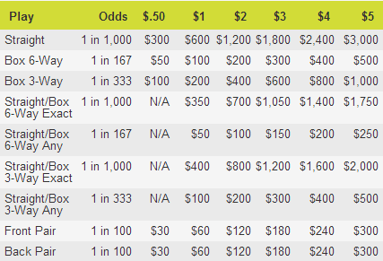Iowa Pick 3 Midday Prizes and Odds Chart
