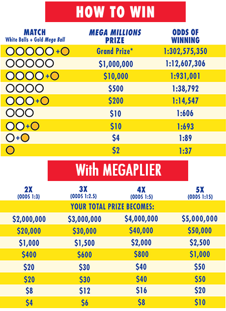 Kentucky MEGA Millions Prizes and Odds Chart