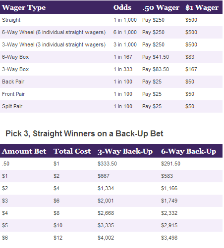 Ohio Pick 3 Evening Prizes and Odds Chart – Pick Chart